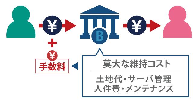 ビットコイン(BTC)の特徴は?今までのお金と何が違うのか