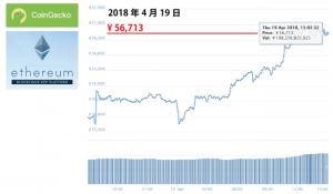 仮想通貨イーサリアムの価格・相場をチャートでチェック