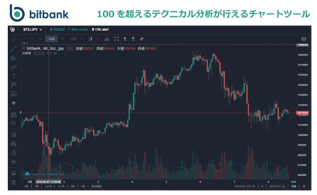 取引所ビットバンク(bitbank)のチャートでイーサリアムの価格をチェック