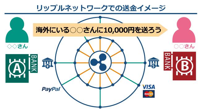 仮想通貨リップル┃リップルネットワークの送金イメージ