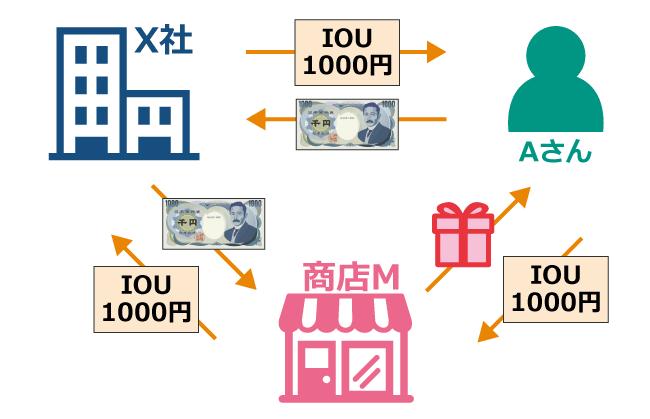 仮想通貨リップルの仕組み┃IOUの考え方