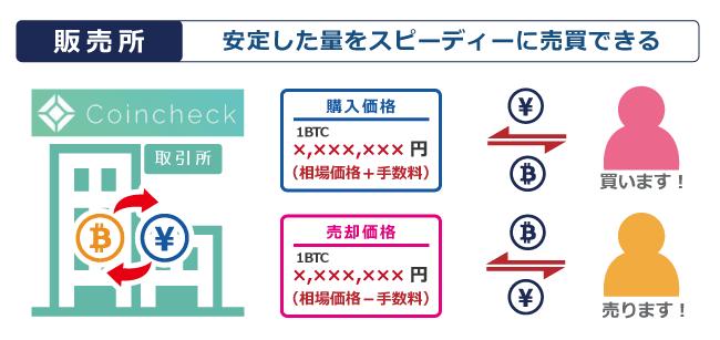 販売所形式でアルトコインが安定して購入できる┃日本国内の仮想通貨取引所コインチェック