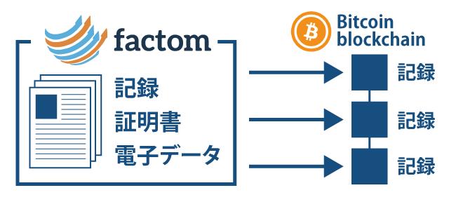 仮想通貨ファクトム(FCT)┃あらゆるデータをビットコインのブロックチェーンに記録