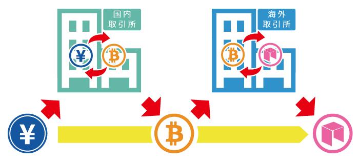 海外の仮想通貨取引所でしか取扱いのない通貨の購入方法