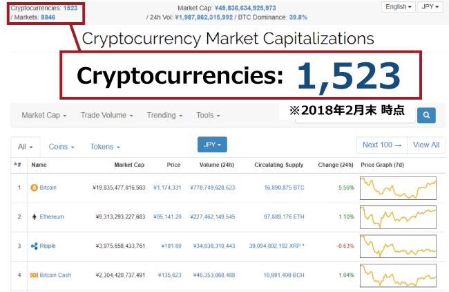 仮想通貨の数は増え続けている