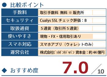 国内の仮想通貨取引所┃BITPOINT ~ビットポイント~の詳細情報