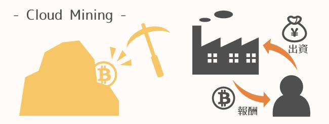 仮想通貨のマイニングに参加する方法┃クラウドマイニング