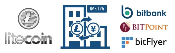 ライトコイン(LTC)を購入できる取引所!おすすめベスト3を紹介!