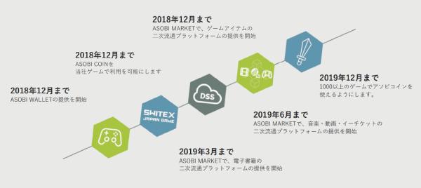 デジタルコンテンツ二次流通プラットフォーム「ASOBI STORE」┃アソビモ株式会社