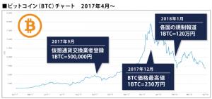 仮想通貨ビットコインの価格推移をチャートから分析!その将来性は?