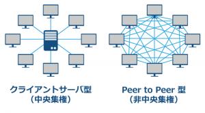 仮想通貨ビットコインの仕組み┃ブロックチェーン