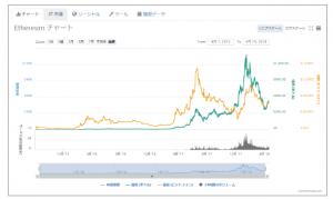 コインマーケットキャップでチャートを確認