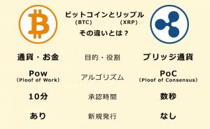 仮想通貨リップル┃ビットコインとの違いを解説