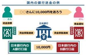 仮想通貨リップルの仕組み┃国内の銀行送金の例