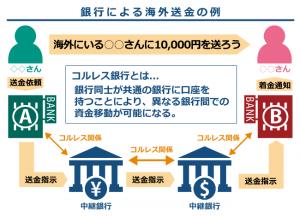 仮想通貨リップルの仕組み┃海外送金の例