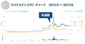 仮想通貨アルトコイン┃価格推移をチャートで分析