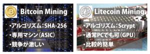 仮想通貨ライトコイン(LTC)┃マイニングが比較的簡単