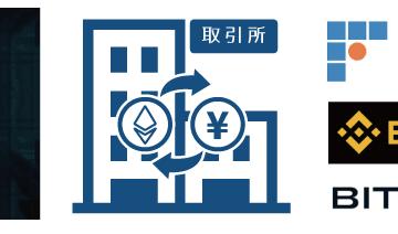 イーサリアムクラシック(ETC)購入におすすめな取引所【2018年最新ベスト3】