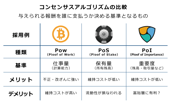 仮想通貨ネムのコンセンサスアルゴリズムを他の通貨と比較
