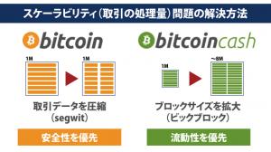 仮想通貨ビットコインキャッシュ(BCH)の仕組みと特徴
