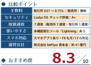 国内の仮想通貨取引所┃bitFlyer~ビットフライヤー~の詳細情報